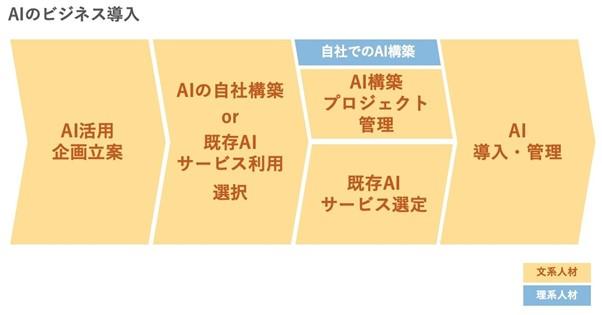 AIビジネスの導入例